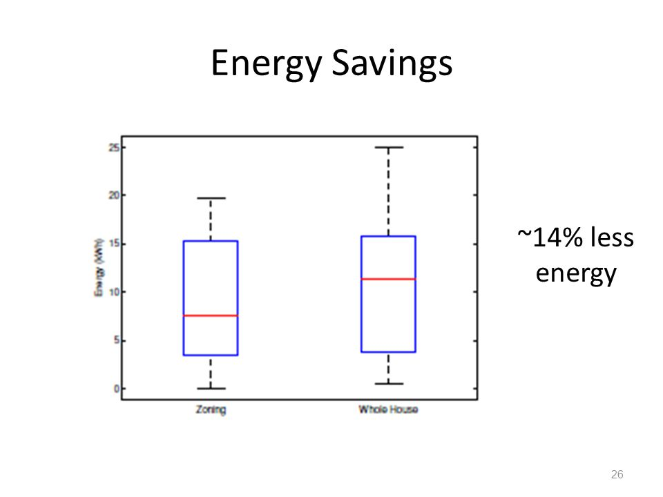Energy Savings 26 ~14% less energy