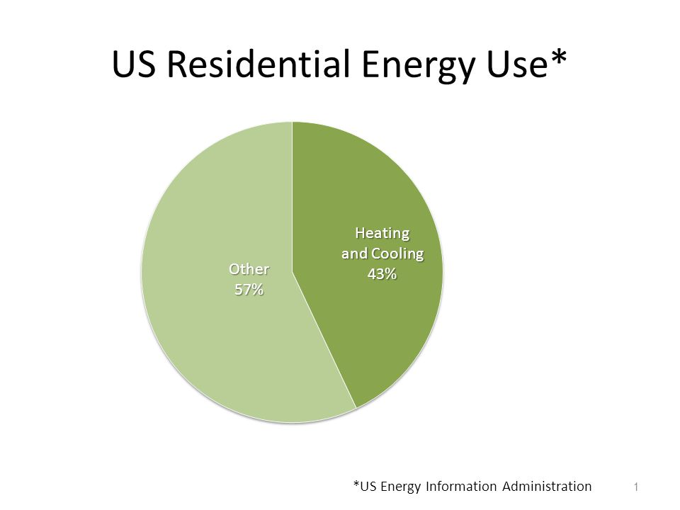 US Residential Energy Use* 1 *US Energy Information Administration