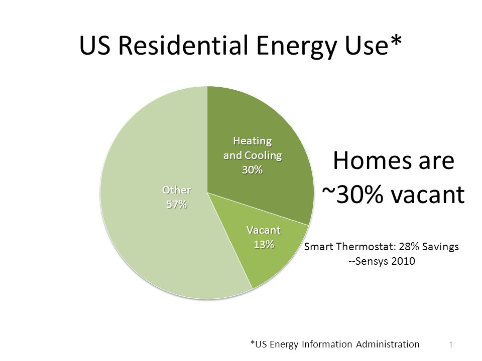 US Residential Energy Use* 1 Homes are ~30% vacant Smart Thermostat: 28% Savings --Sensys 2010 *US Energy Information Administration