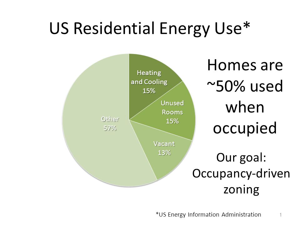 US Residential Energy Use* 1 Homes are ~50% used when occupied Our goal: Occupancy-driven zoning *US Energy Information Administration