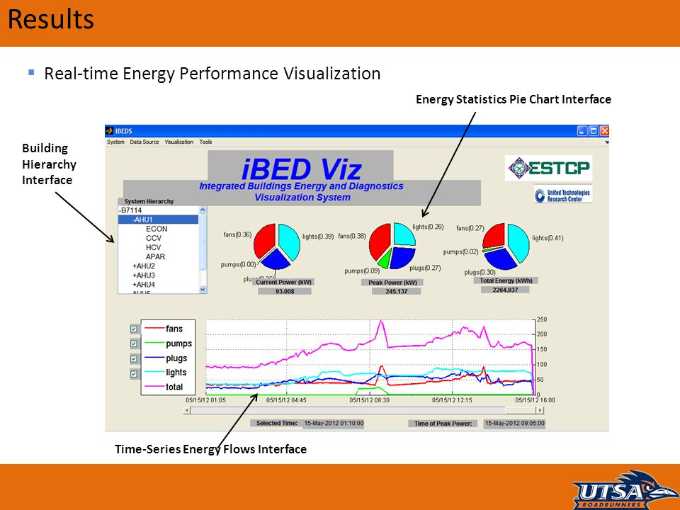 10 Results  Real-time Energy Performance Visualization Building Hierarchy Interface Time-Series Energy Flows Interface Energy Statistics Pie Chart Interface