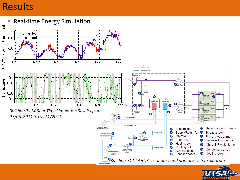 Results 11  Real-time Energy Simulation Building 7114 AHU3 secondary and primary system diagram Building 7114 Real-Time Simulation Results from 07/06
