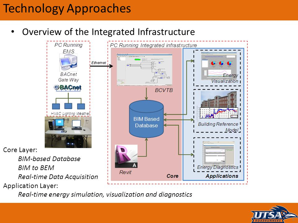 Technology Approaches 5 Core Layer: BIM-based Database BIM to BEM Real-time Data Acquisition Application Layer: Real-time energy simulation, visualiza