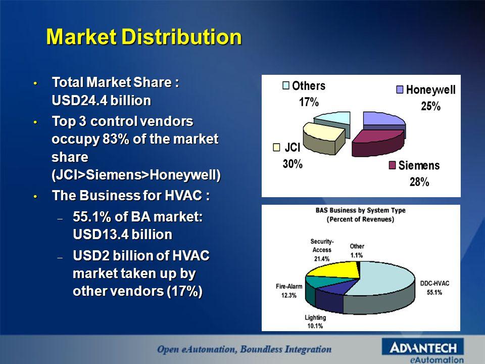 Total Market Share : USD24.4 billion Total Market Share : USD24.4 billion Top 3 control vendors occupy 83% of the market share (JCI>Siemens>Honeywell) Top 3 control vendors occupy 83% of the market share (JCI>Siemens>Honeywell) The Business for HVAC : The Business for HVAC : – 55.1% of BA market: USD13.4 billion – USD2 billion of HVAC market taken up by other vendors (17%) Market Distribution