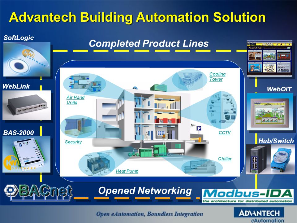 Opened Networking Completed Product Lines WebOIT SoftLogic WebLink BAS-2000 Hub/Switch Advantech Building Automation Solution