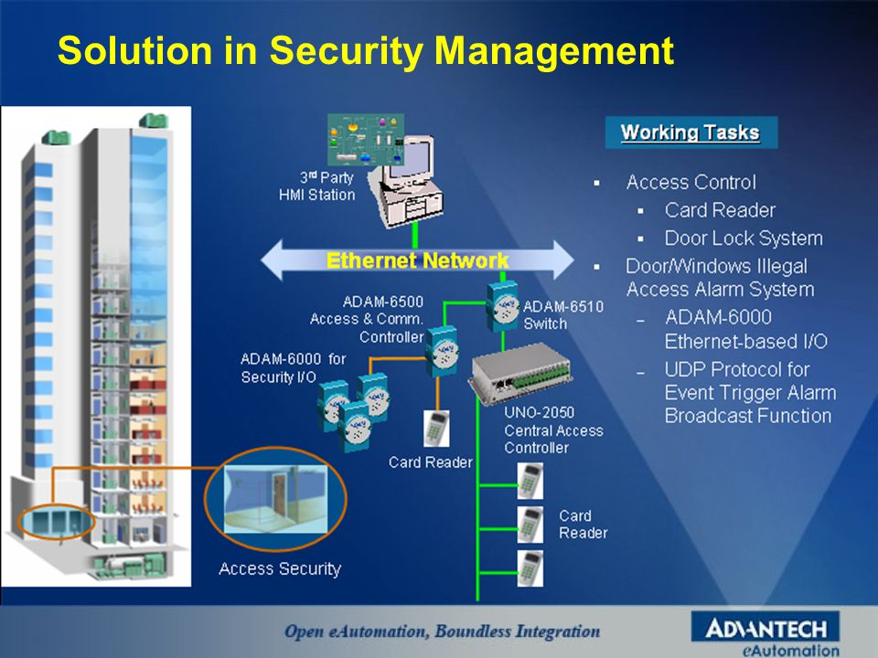 Solution in Security Management