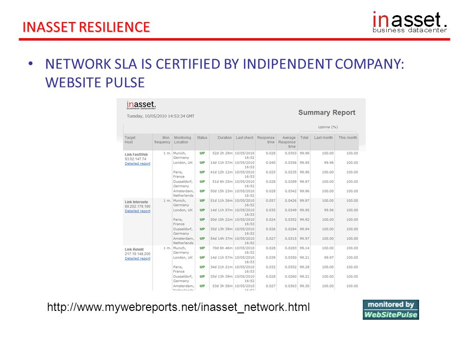 http://www.mywebreports.net/inasset_network.html INASSET RESILIENCE NETWORK SLA IS CERTIFIED BY INDIPENDENT COMPANY: WEBSITE PULSE