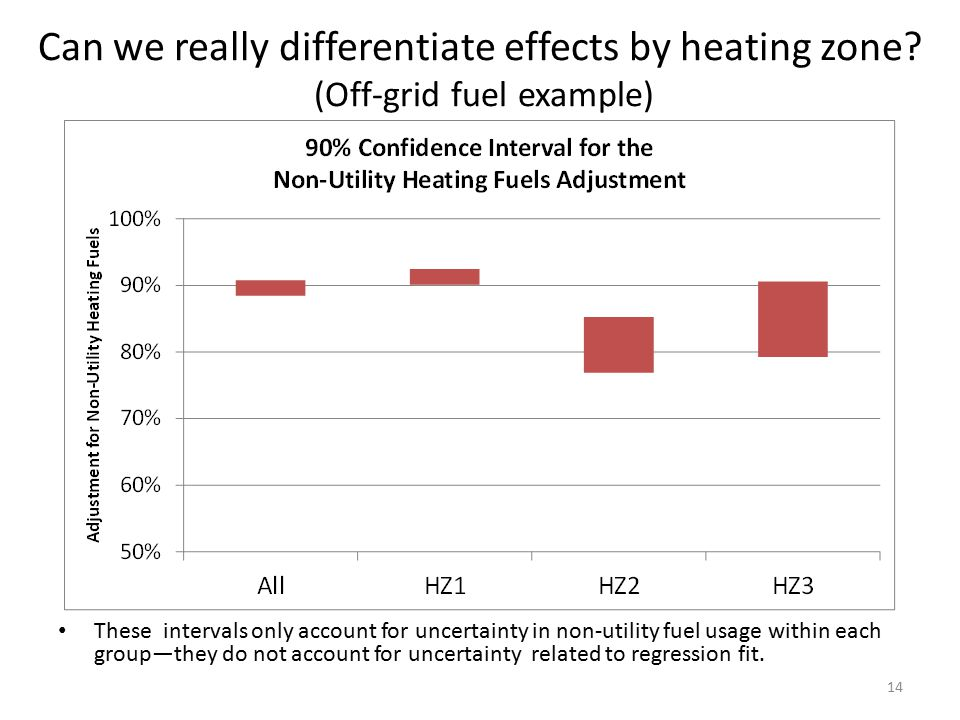 Can we really differentiate effects by heating zone? (Off-grid fuel example) These intervals only account for uncertainty in non-utility fuel usage wi