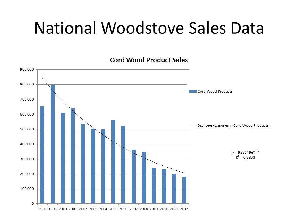 National Woodstove Sales Data