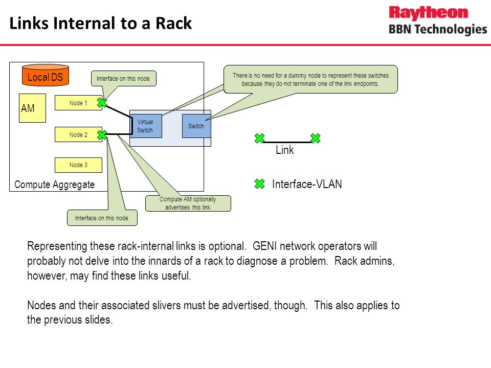 Links Internal to a Rack Node 1 AM Node 2 Compute Aggregate Virtual Switch Switch Local DS Node 3 Interface-VLAN Link Interface on this node There is no need for a dummy node to represent these switches because they do not terminate one of the link endpoints.