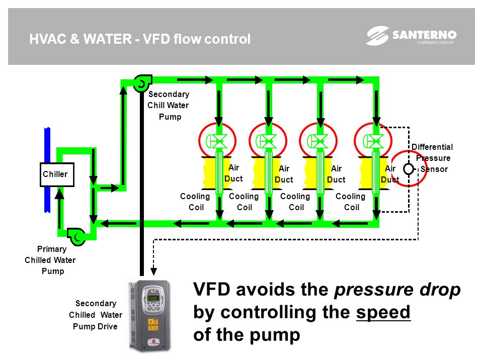 HVAC & WATER - VFD flow control VFD avoids the pressure drop by controlling the speed of the pump