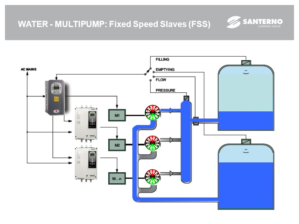 WATER - MULTIPUMP: Fixed Speed Slaves (FSS)