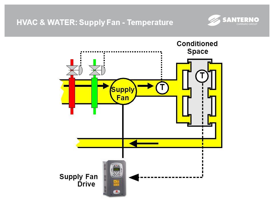 HVAC & WATER: Supply Fan - Temperature