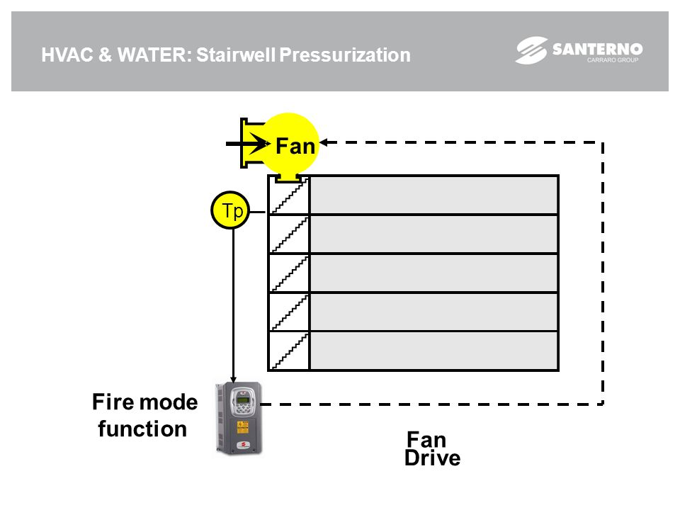 HVAC & WATER: Stairwell Pressurization Fan Drive Fan Tp Fire mode function