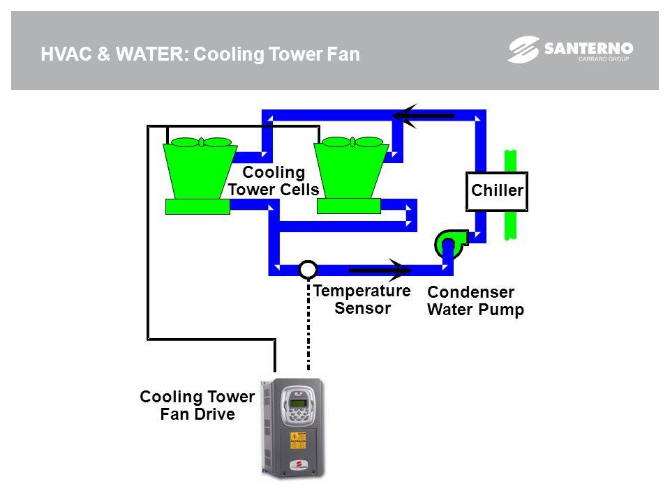 HVAC & WATER: Cooling Tower Fan Temperature Sensor Cooling Tower Fan Drive Cooling Tower Cells Chiller Condenser WaterPump