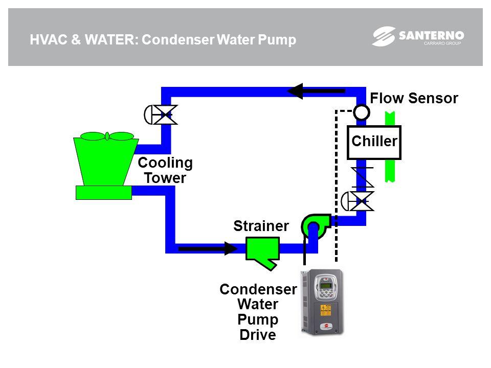 HVAC & WATER: Condenser Water Pump Flow Sensor Cooling Tower Chiller Condenser Water Pump Drive Strainer