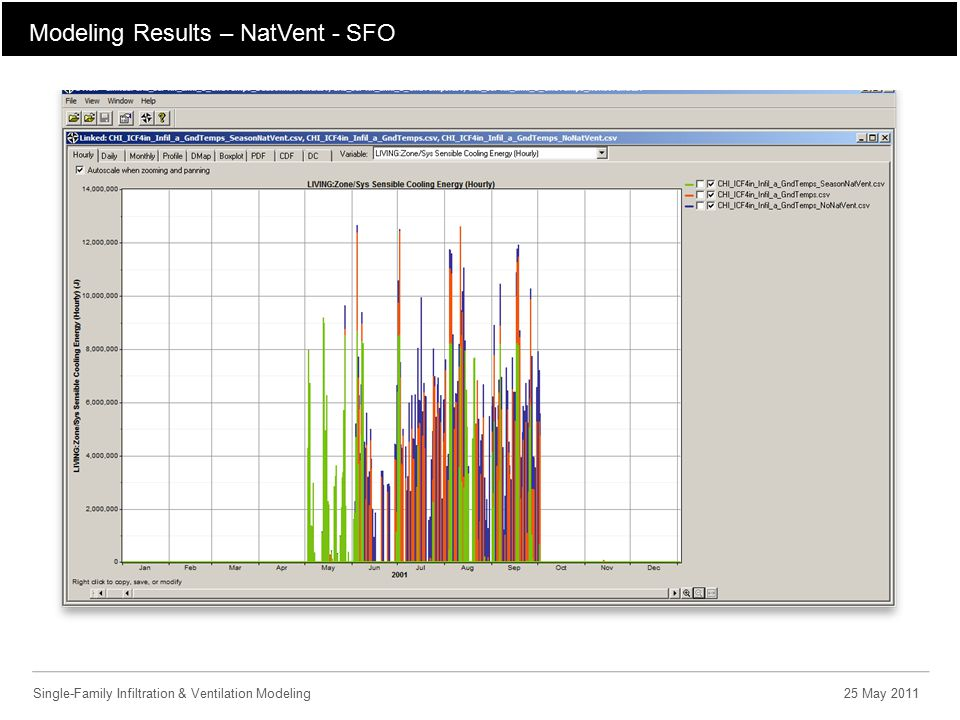 Modeling Results – NatVent - SFO Single-Family Infiltration & Ventilation Modeling25 May 2011