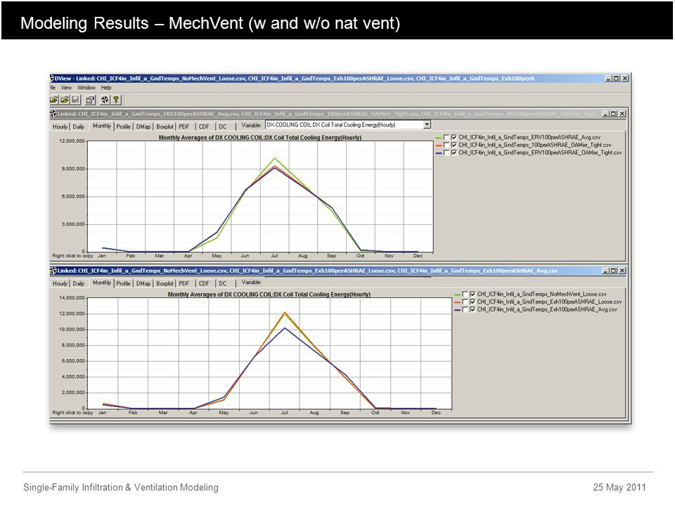 Modeling Results – MechVent (w and w/o nat vent) Single-Family Infiltration & Ventilation Modeling25 May 2011