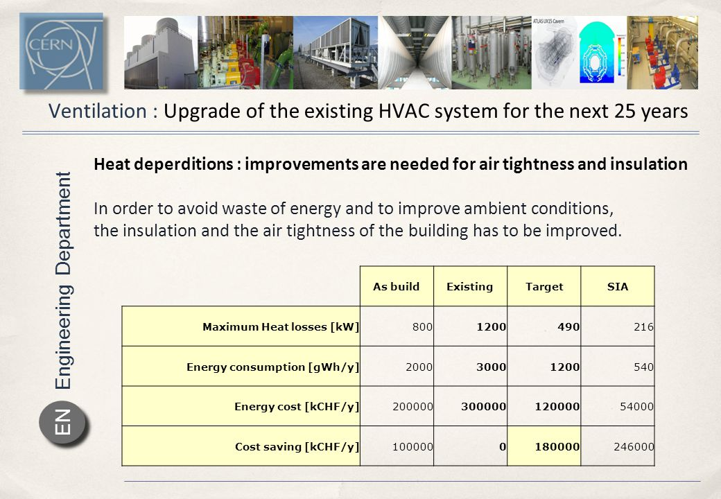 Engineering Department EN Ventilation : Upgrade of the existing HVAC system for the next 25 years Proposed solution :  keep the existing configuration  improve the thermal performance of the building to as build situation  replace :  the 8 AHU  the overheated distribution network  the electrical installation  the instrumentation and PLC  the barracks HVAC system  Cost estimation : 985 kCHF