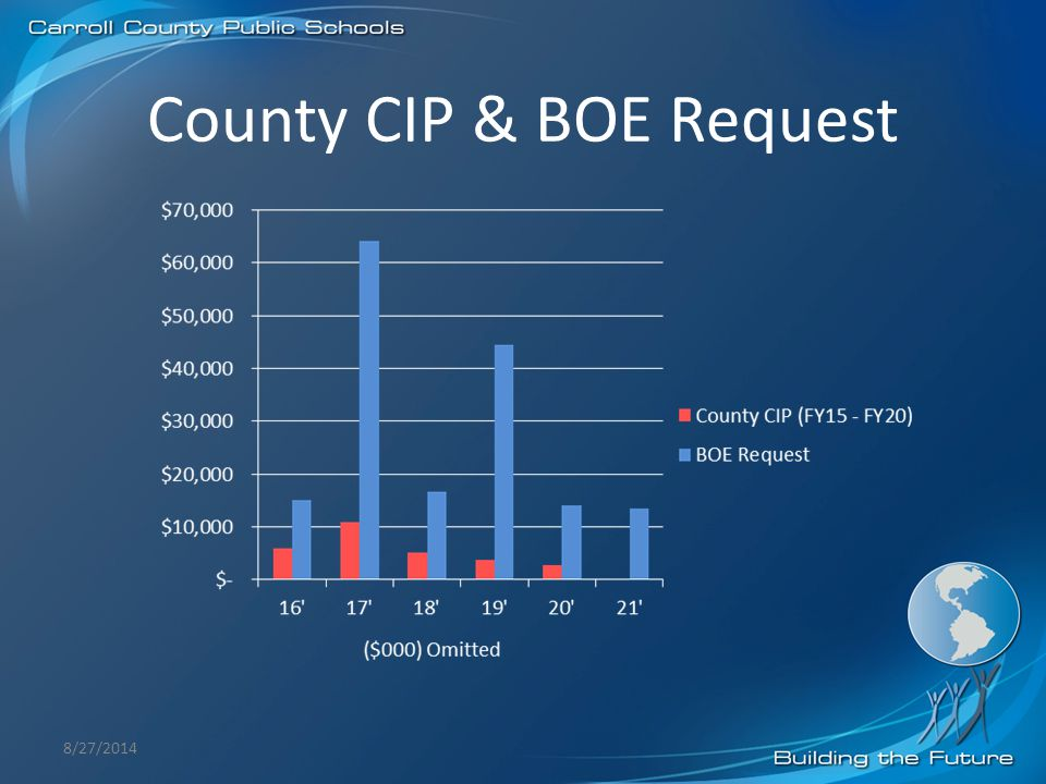 County CIP & BOE Request 8/27/2014