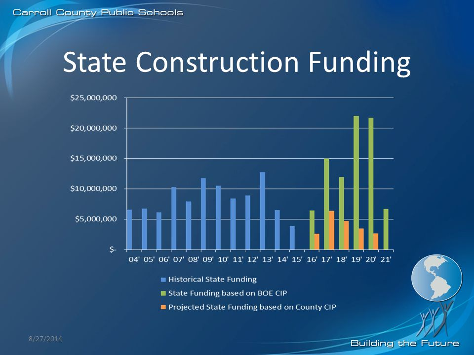 State Construction Funding 8/27/2014