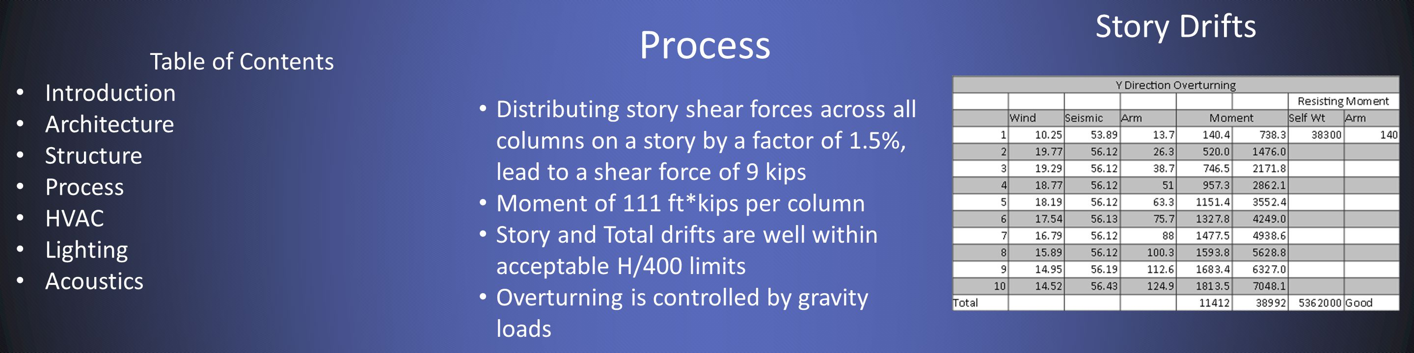 Process Story Drifts Distributing story shear forces across all columns on a story by a factor of 1.5%, lead to a shear force of 9 kips Moment of 111 ft*kips per column Story and Total drifts are well within acceptable H/400 limits Overturning is controlled by gravity loads Table of Contents Introduction Architecture Structure Process HVAC Lighting Acoustics