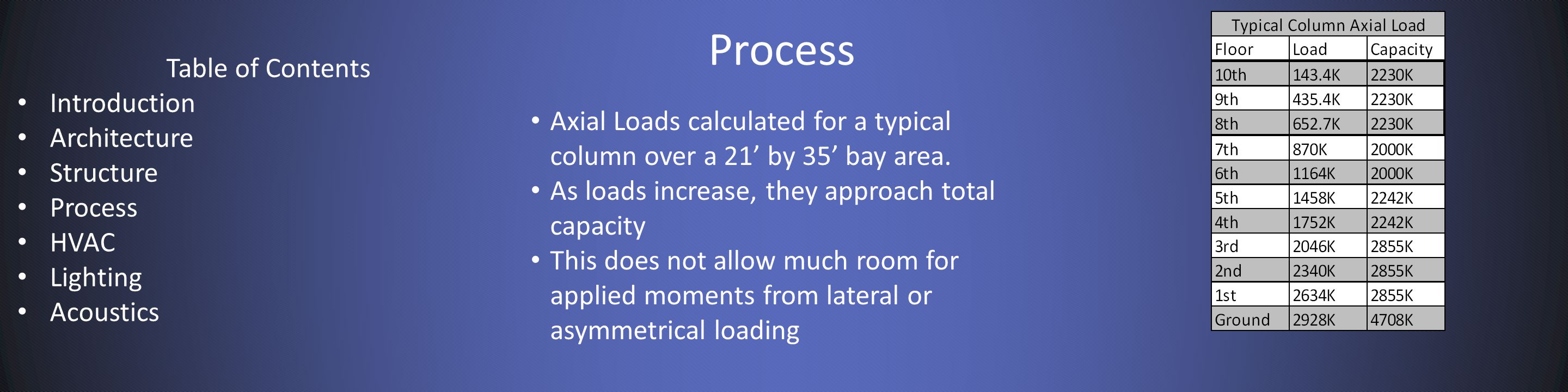 Process Axial Loads calculated for a typical column over a 21' by 35' bay area.