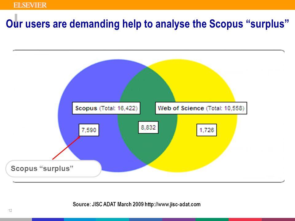 "12 Our users are demanding help to analyse the Scopus ""surplus"" Scopus ""surplus"" Source: JISC ADAT March 2009 http://www.jisc-adat.com"
