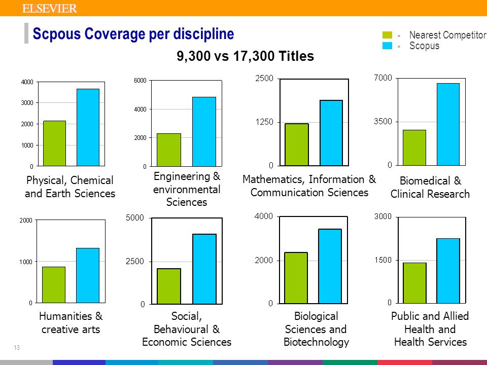 13 Scpous Coverage per discipline 9,300 vs 17,300 Titles  Nearest Competitor  Scopus Physical, Chemical and Earth Sciences Humanities & creative arts Engineering & environmental Sciences Social, Behavioural & Economic Sciences 0 2500 5000 Mathematics, Information & Communication Sciences Biological Sciences and Biotechnology Biomedical & Clinical Research Public and Allied Health and Health Services
