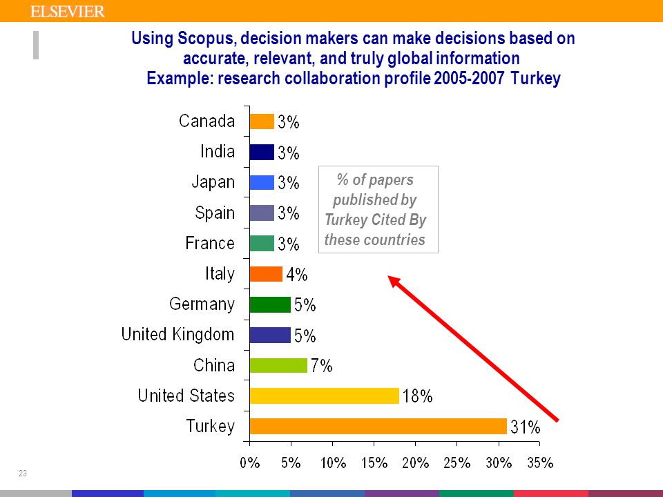 23 Using Scopus, decision makers can make decisions based on accurate, relevant, and truly global information Example: research collaboration profile 2005-2007 Turkey % of papers published by Turkey Cited By these countries