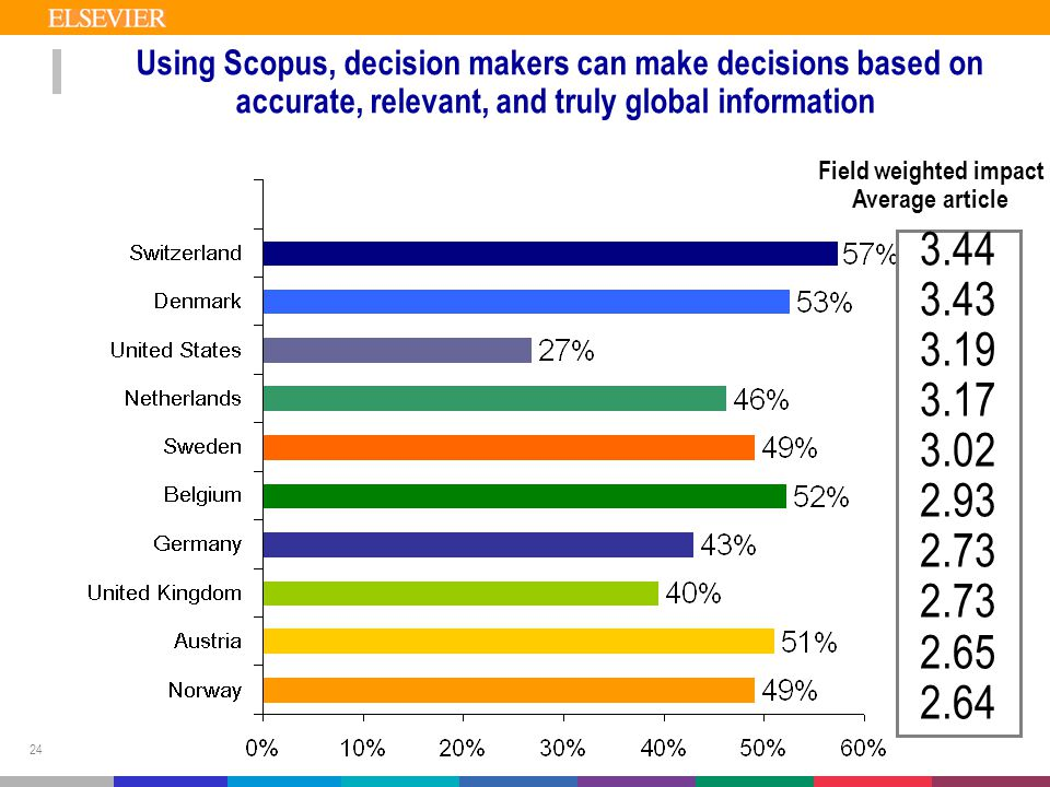 24 Using Scopus, decision makers can make decisions based on accurate, relevant, and truly global information 3.44 3.43 3.19 3.17 3.02 2.93 2.73 2.65 2.64 Field weighted impact Average article