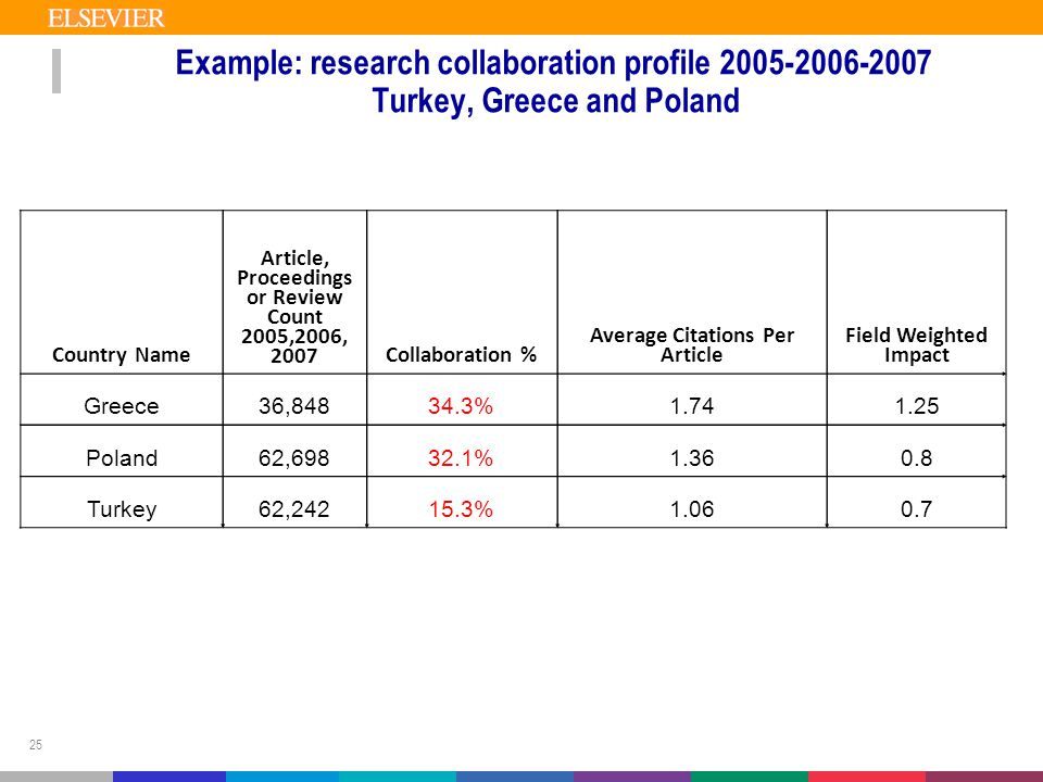 25 Example: research collaboration profile 2005-2006-2007 Turkey, Greece and Poland Country Name Article, Proceedings or Review Count 2005,2006, 2007Collaboration % Average Citations Per Article Field Weighted Impact Greece36,84834.3%1.741.25 Poland62,69832.1%1.360.8 Turkey62,24215.3%1.060.7