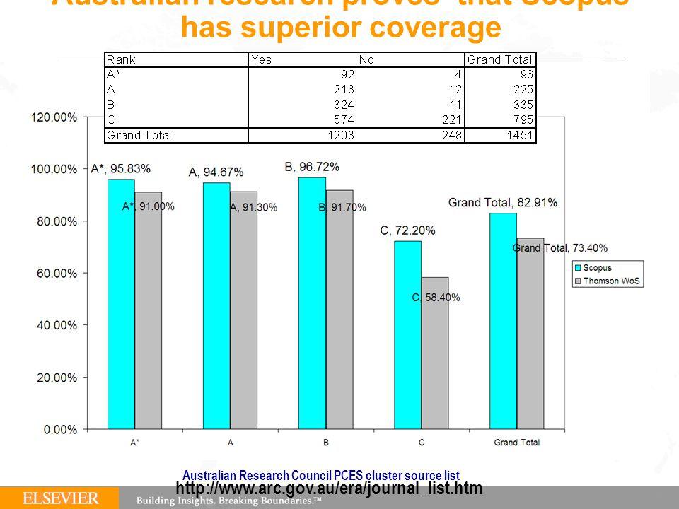 Australian research proves that Scopus has superior coverage Australian Research Council PCES cluster source list http://www.arc.gov.au/era/journal_list.htm