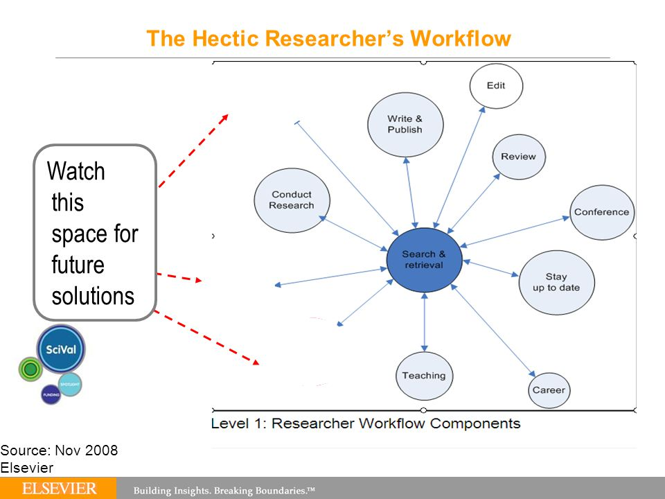 Source: Nov 2008 Elsevier The Hectic Researcher's Workflow Watch this space for future solutions