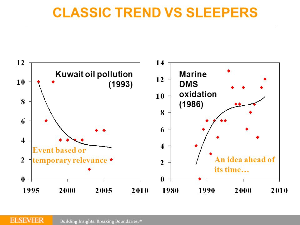 CLASSIC TREND VS SLEEPERS Kuwait oil pollution (1993) Marine DMS oxidation (1986) Event based or temporary relevance An idea ahead of its time…