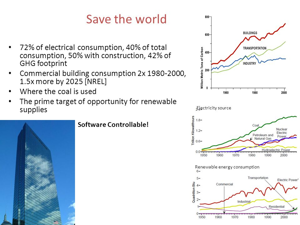 72% of electrical consumption, 40% of total consumption, 50% with construction, 42% of GHG footprint Commercial building consumption 2x 1980-2000, 1.5x more by 2025 [NREL] Where the coal is used The prime target of opportunity for renewable supplies Save the world Renewable energy consumption Electricity source Software Controllable!