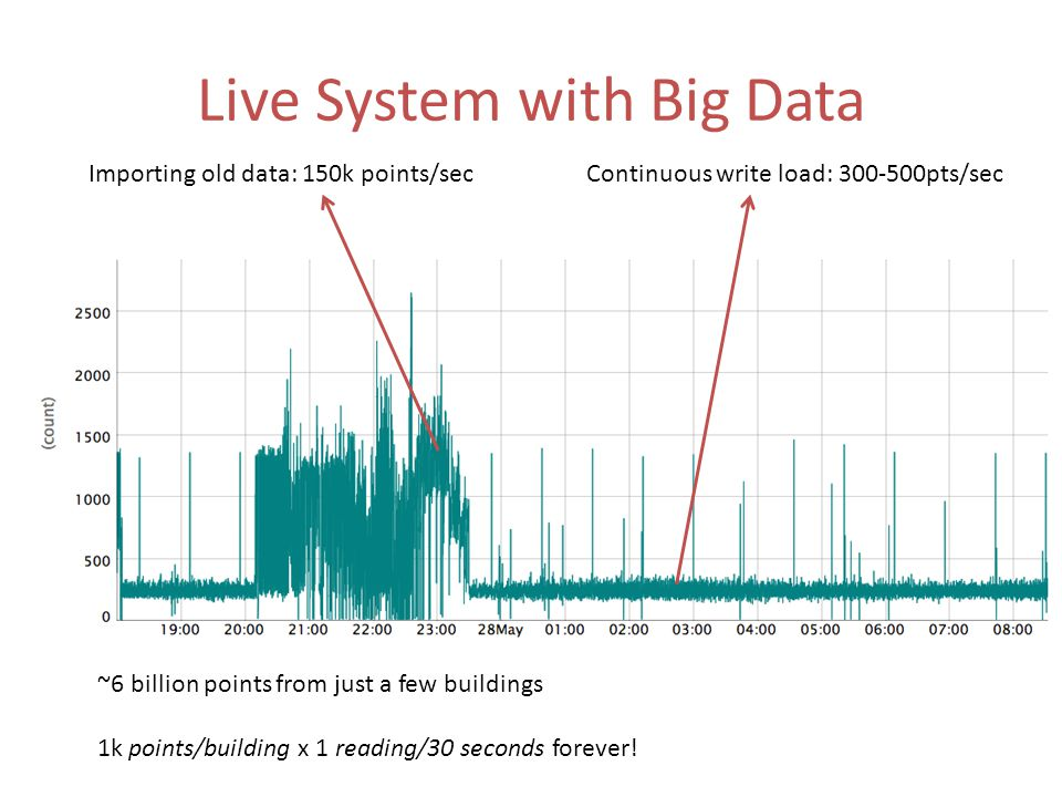 Live System with Big Data Importing old data: 150k points/secContinuous write load: 300-500pts/sec ~6 billion points from just a few buildings 1k points/building x 1 reading/30 seconds forever!