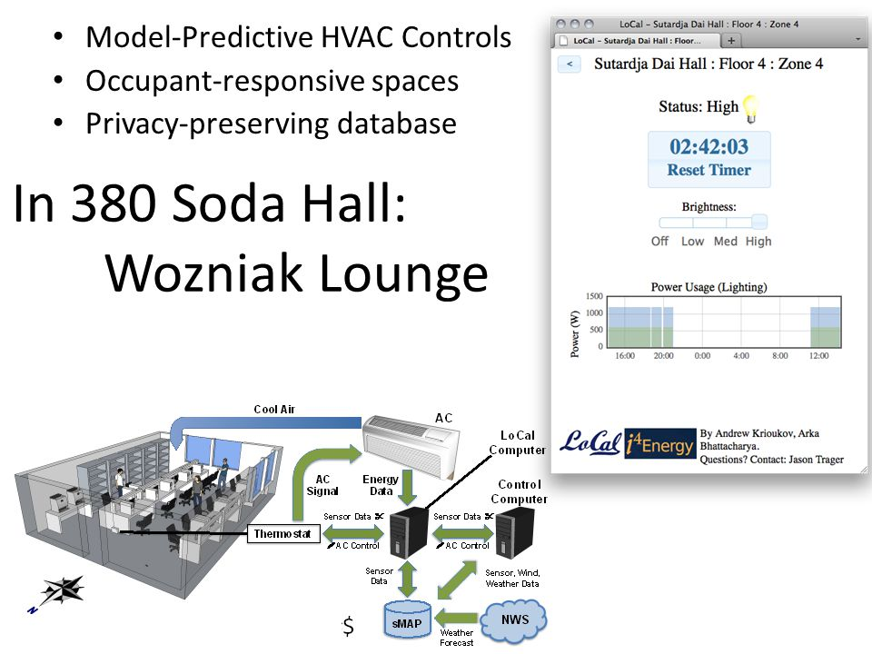 Model-Predictive HVAC Controls Occupant-responsive spaces Privacy-preserving database In 380 Soda Hall: Wozniak Lounge