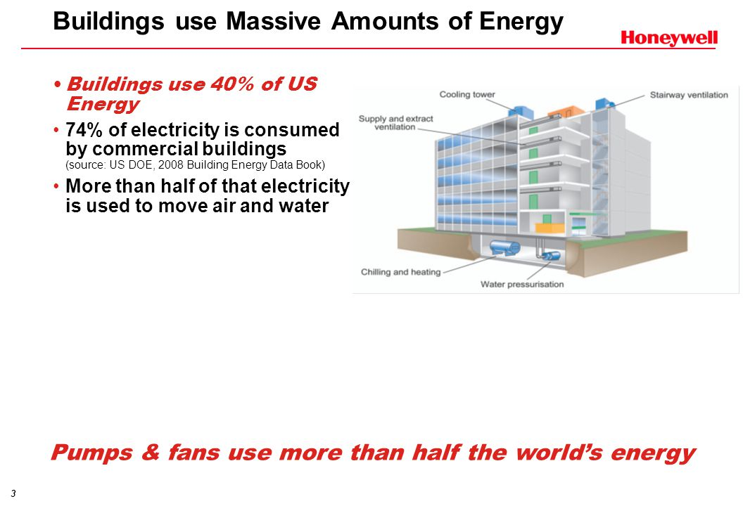 3 Buildings use Massive Amounts of Energy Buildings use 40% of US Energy 74% of electricity is consumed by commercial buildings (source: US DOE, 2008 Building Energy Data Book) More than half of that electricity is used to move air and water Pumps & fans use more than half the world's energy