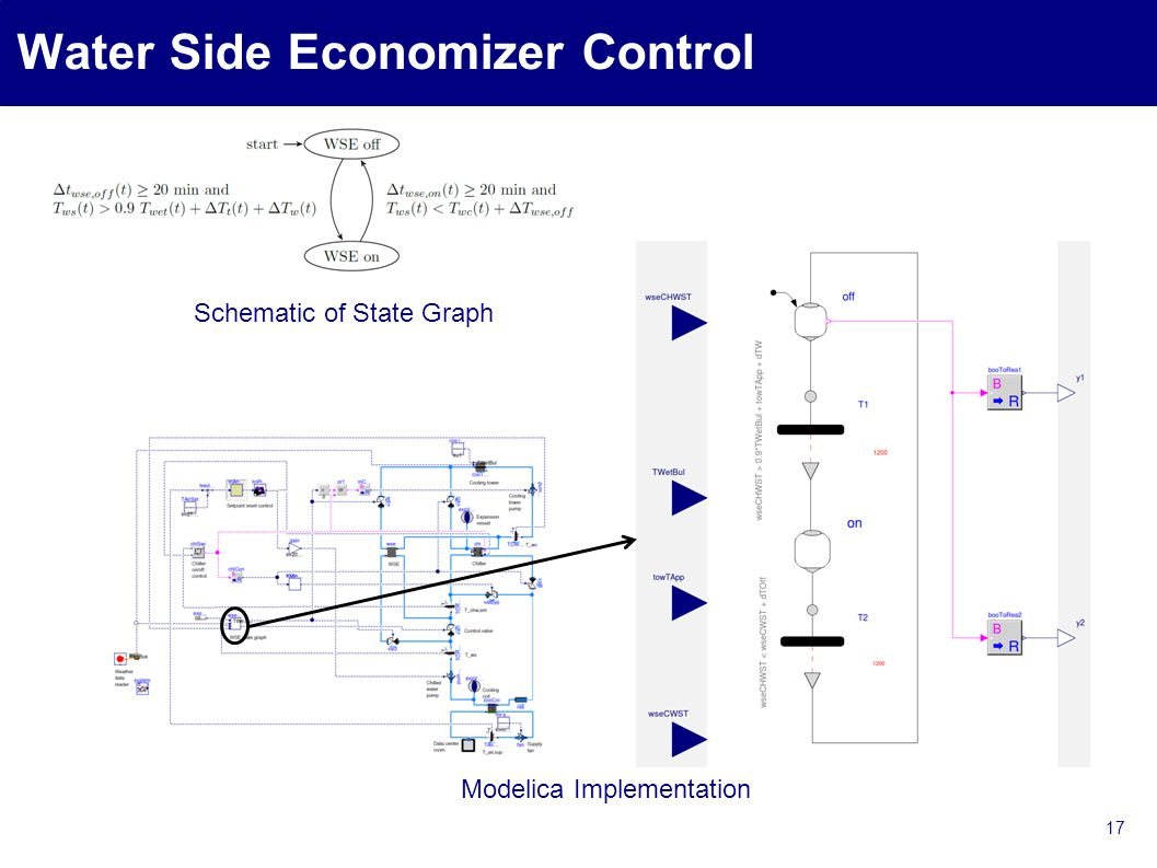 Water Side Economizer Control 17 Modelica Implementation Schematic of State Graph