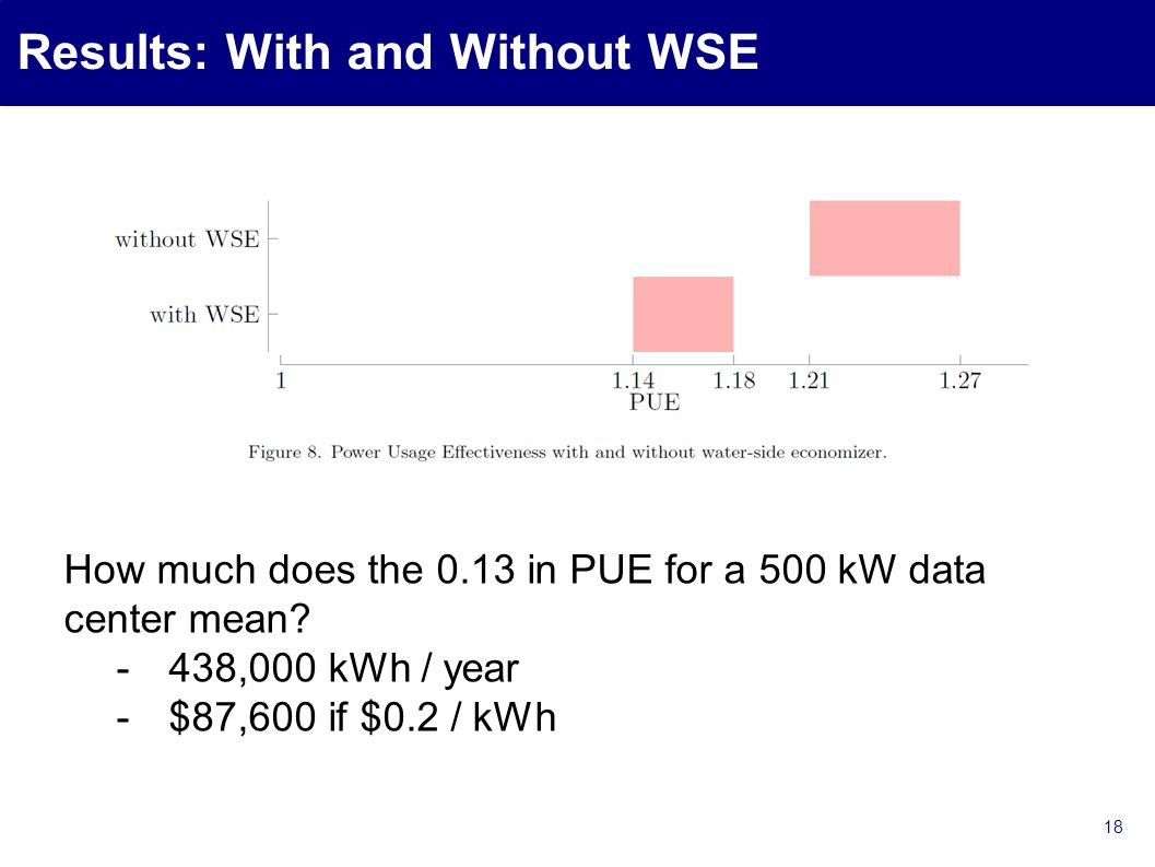 Results: With and Without WSE 18 How much does the 0.13 in PUE for a 500 kW data center mean.