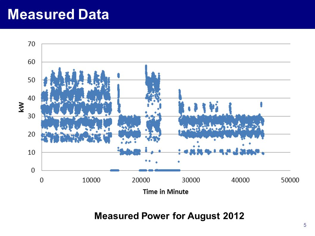 5 Measured Data Measured Power for August 2012