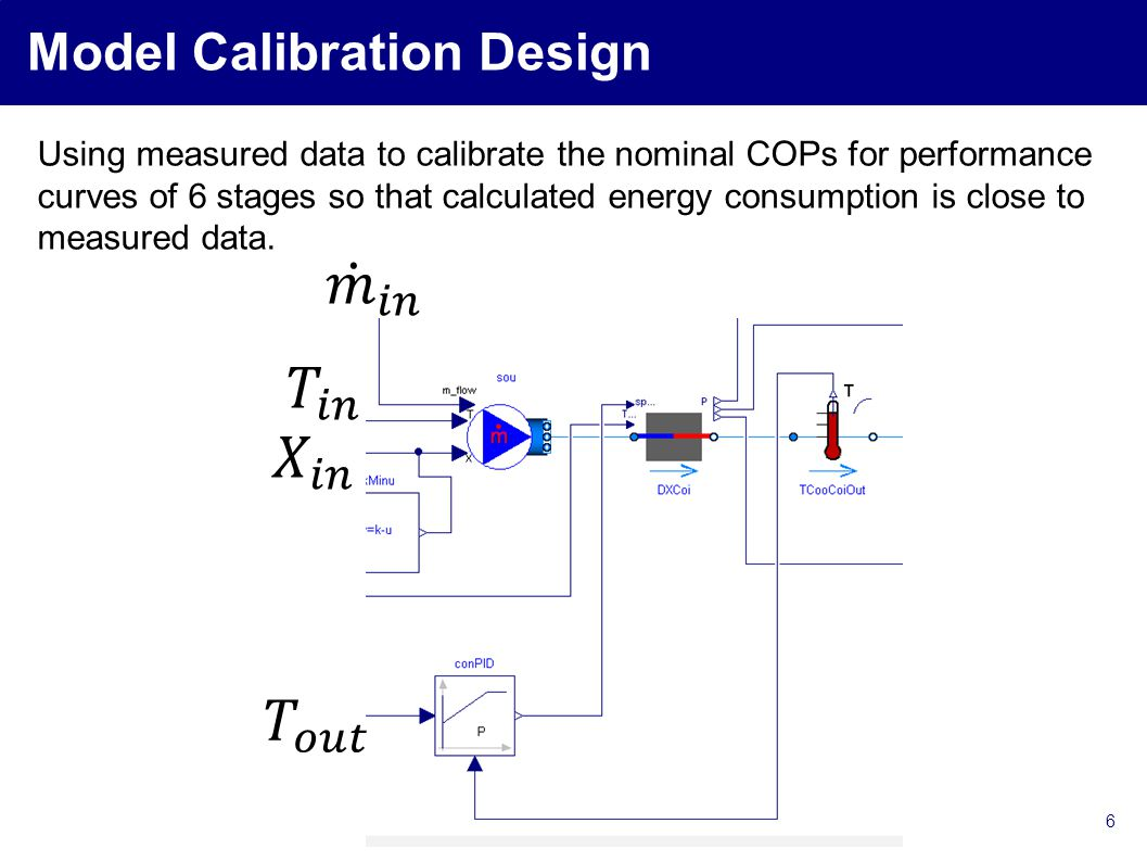 6 Model Calibration Design Using measured data to calibrate the nominal COPs for performance curves of 6 stages so that calculated energy consumption