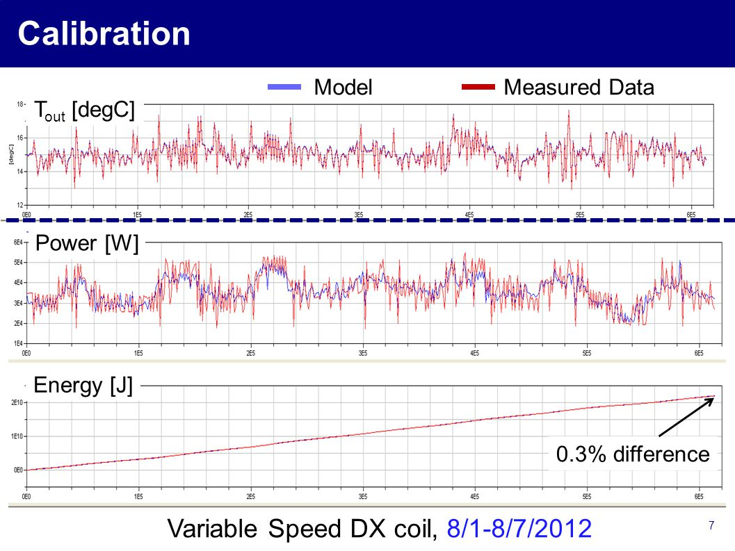 7 Calibration Power [W] Energy [J] ModelMeasured Data T out [degC] 0.3% difference Variable Speed DX coil, 8/1-8/7/2012