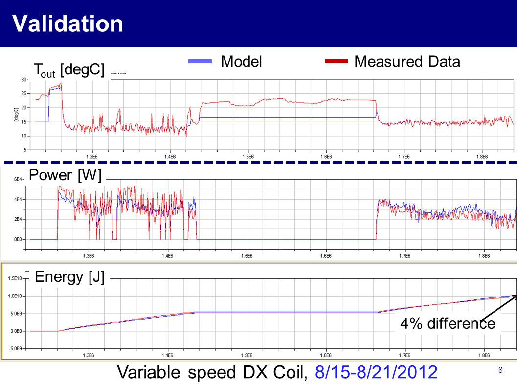 8 Validation Power [W] Energy [J] ModelMeasured Data T out [degC] 4% difference Variable speed DX Coil, 8/15-8/21/2012
