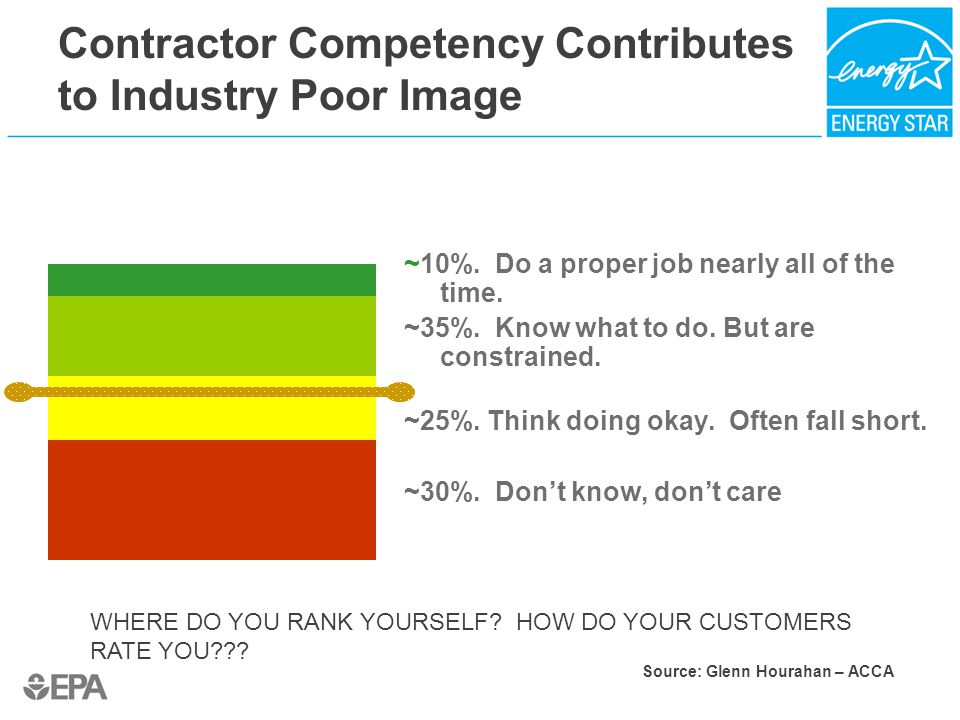 Contractor Competency Contributes to Industry Poor Image ~10%.