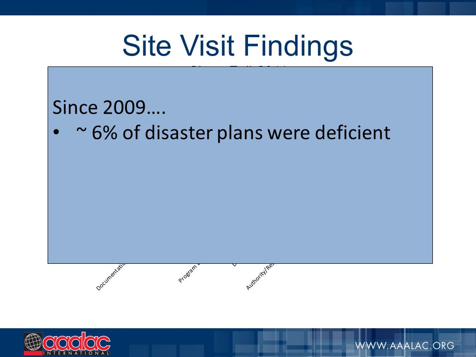 Site Visit Findings Since Fall-2011 Since 2009…. ~ 6% of disaster plans were deficient