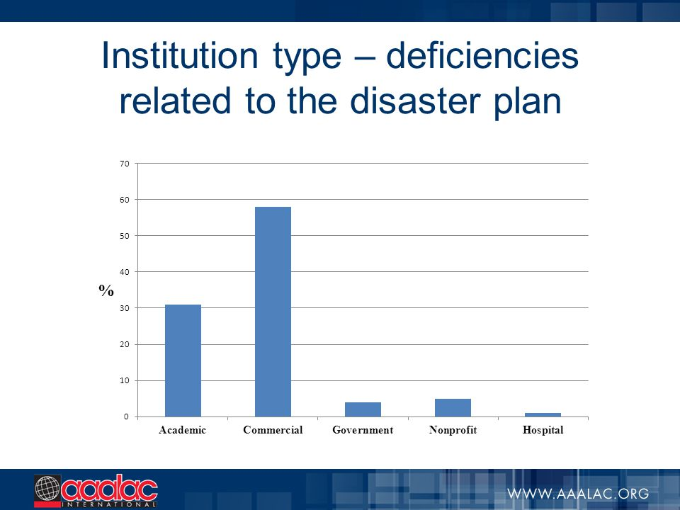 Institution type – deficiencies related to the disaster plan