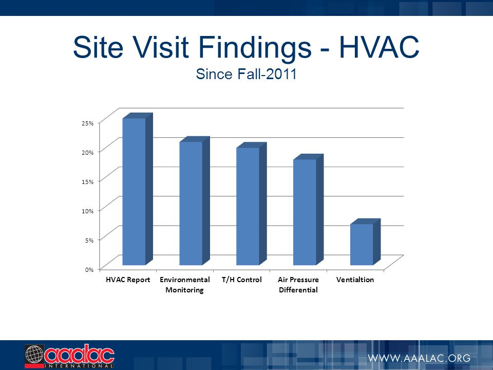 Site Visit Findings - HVAC Since Fall-2011