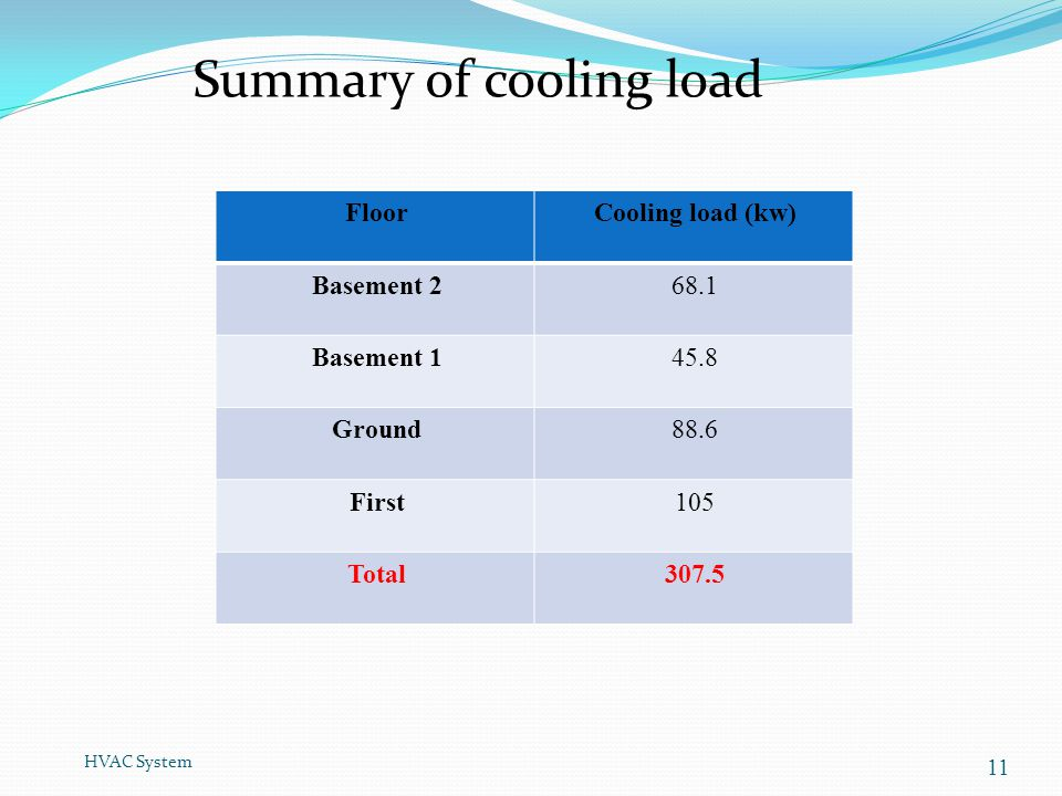 HVAC System 11 Cooling load (kw)Floor 68.1Basement 2 45.8Basement 1 88.6Ground 105First 307.5Total Summary of cooling load